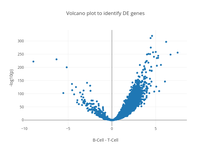 Volcano plot to identify DE genes | scatter chart made by Btsui | plotly
