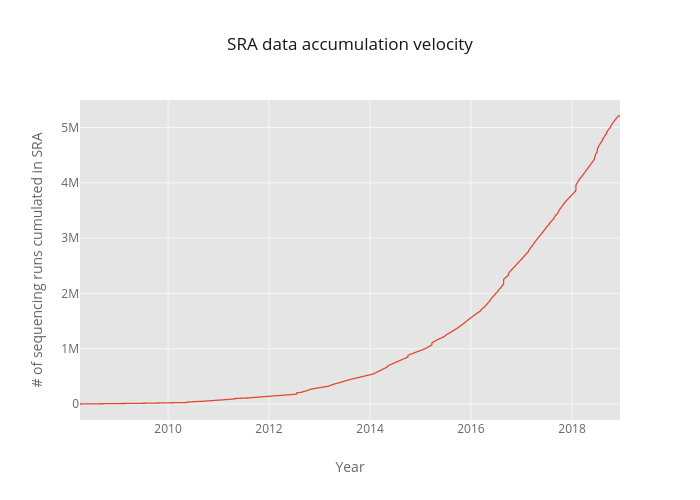 SRA data accumulation velocity | line chart made by Btsui | plotly
