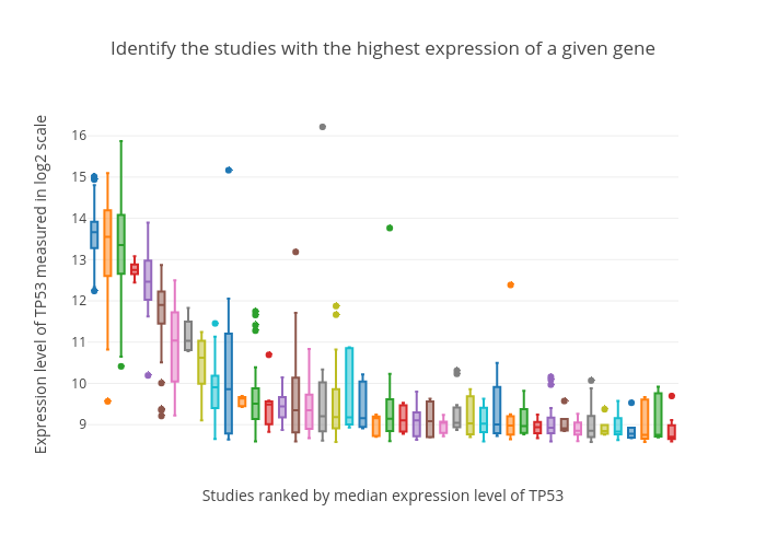 Identify the studies with the highest expression of a given gene | box plot made by Btsui | plotly