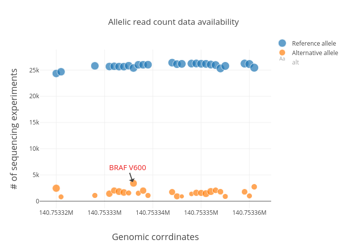 Allelic read count data availability | scatter chart made by Btsui | plotly