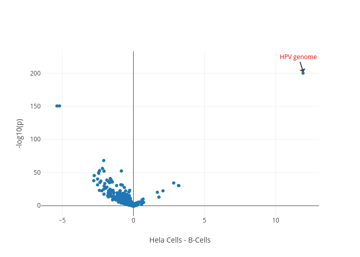 -log10(p) vs Hela Cells - B-Cells | scatter chart made by Btsui | plotly