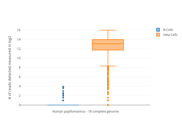 B-Cells vs Hela Cells | box plot made by Btsui | plotly