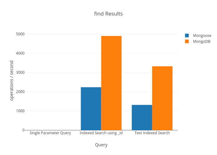 Performance Difference in Mongoose vs MongoDB Native Driver