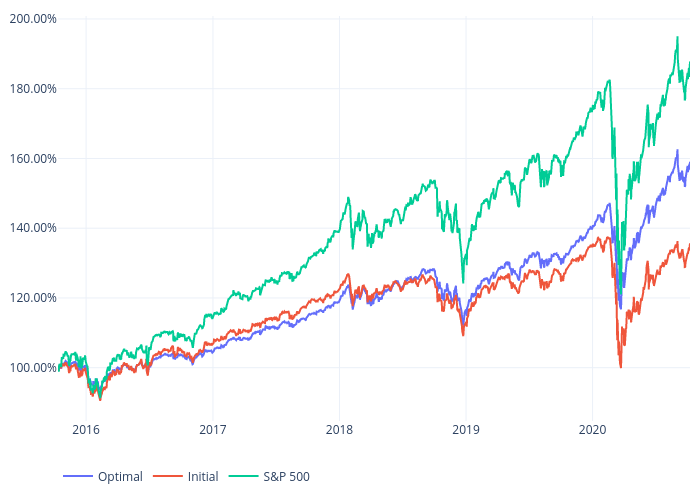 Optimal, Initial, S&P 500   scatter chart made by Bullglobe.com   plotly
