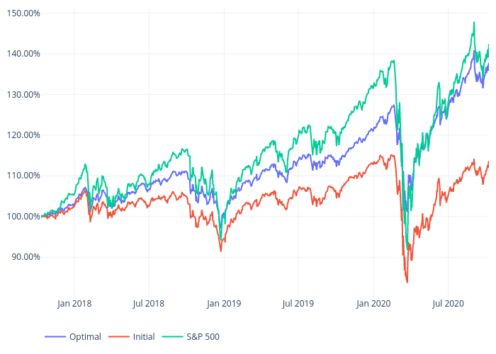 Optimal, Initial, S&P 500 | scatter chart made by Bullglobe.com | plotly
