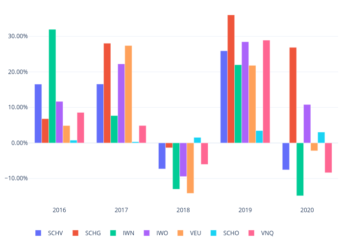 SCHV, SCHG, IWN, IWO, VEU, SCHO, VNQ | grouped bar chart made by Bullglobe.com | plotly