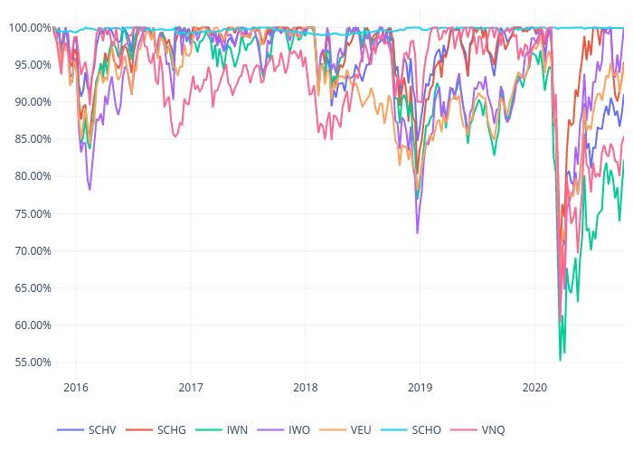 SCHV, SCHG, IWN, IWO, VEU, SCHO, VNQ | scatter chart made by Bullglobe.com | plotly
