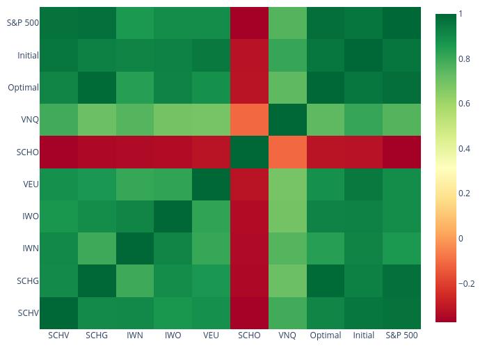 heatmap made by Bullglobe.com | plotly