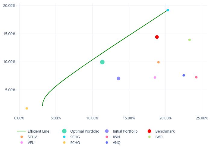 Efficient Line, Optimal Portfolio, Initial Portfolio, Benchmark, SCHV, SCHG, IWN, IWO, VEU, SCHO, VNQ | line chart made by Bullglobe.com | plotly