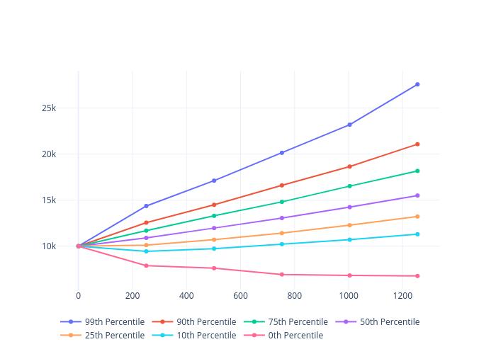 99th Percentile, 90th Percentile, 75th Percentile, 50th Percentile, 25th Percentile, 10th Percentile, 0th Percentile | scatter chart made by Bullglobe.com | plotly