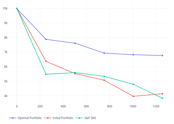 Optimal Portfolio, Initial Portfolio, S&P 500   scatter chart made by Bullglobe.com   plotly
