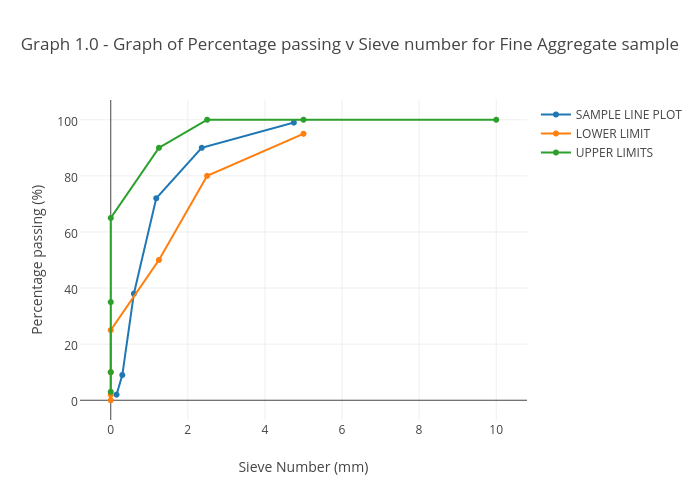 graph 1 0 graph of percentage passing v sieve number for fine
