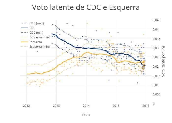 CDC e Esquerra