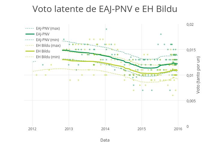 EAJ-PNV e EH Bildu