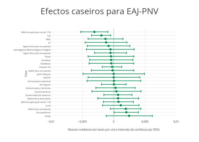 EAJ-PNV