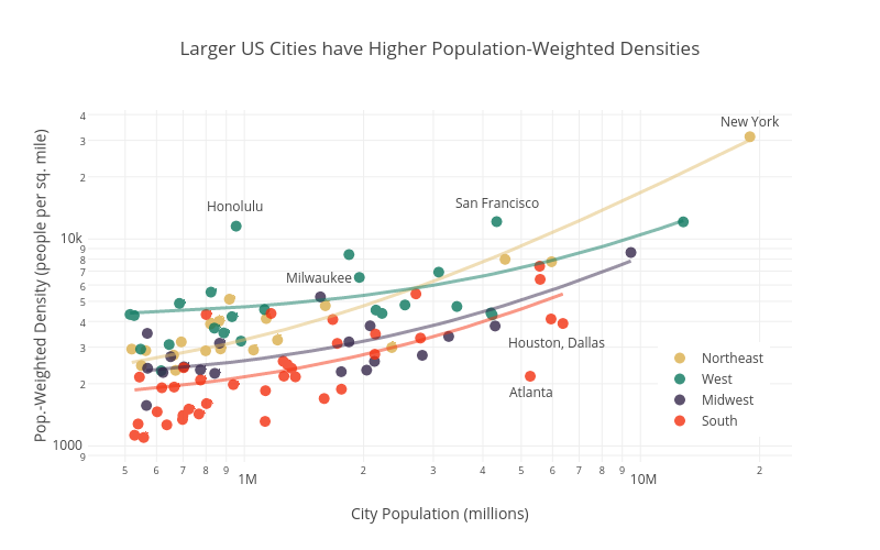 Larger US Cities have Higher Population-Weighted Densities