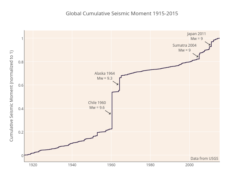 Global Cumulative Seismic Moment 1915-2015