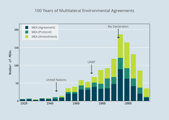 100 Years of Multilateral Environmental Agreements