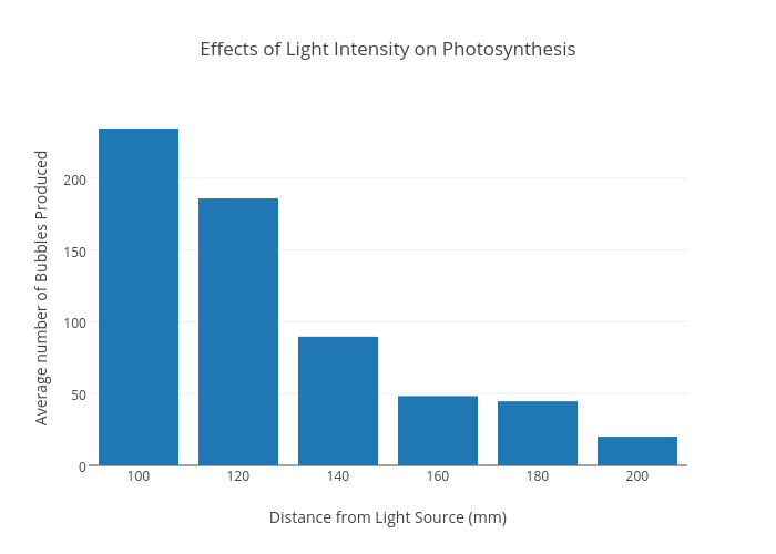 Effects of light intensity on photosynthesis bar chart made by effects of light intensity on photosynthesis bar chart made by cameronb37 plotly ccuart Image collections