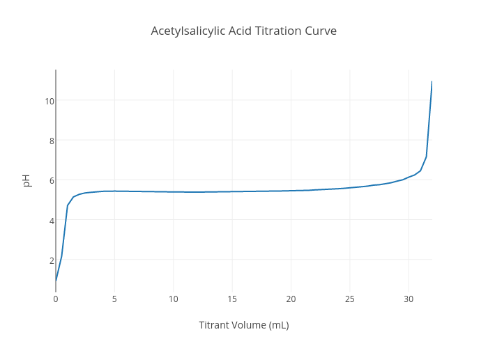 acid-base titration curves essay A summary of acid-base titrations in 's titrations  titration curves a titration curve is drawn by plotting data attained during a titration,.