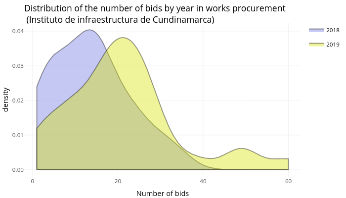 Distribution of the number of bids by year in works procurement (Instituto de infraestructura de Cundinamarca) | filled line chart made by Camilaocp | plotly