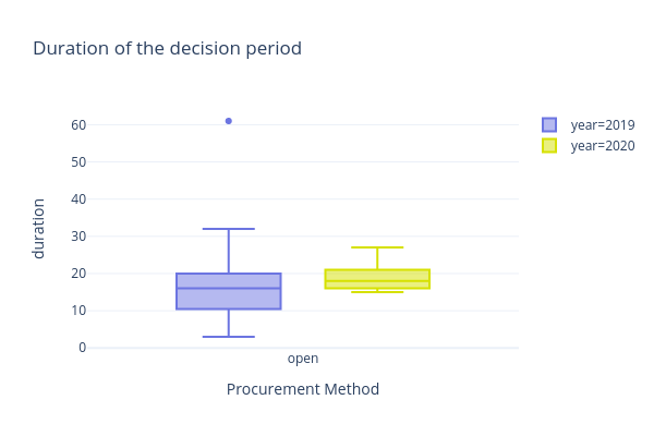 Duration of the decision period | box plot made by Camilaocp | plotly