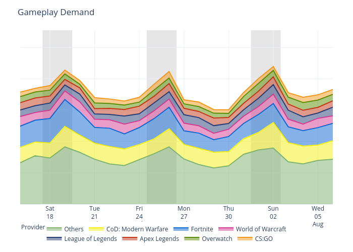 Gameplay Demand | scatter chart made by Canopusmaheesha | plotly