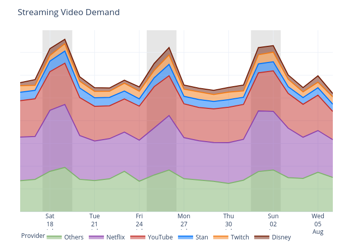 Streaming Video Demand | scatter chart made by Canopusmaheesha | plotly