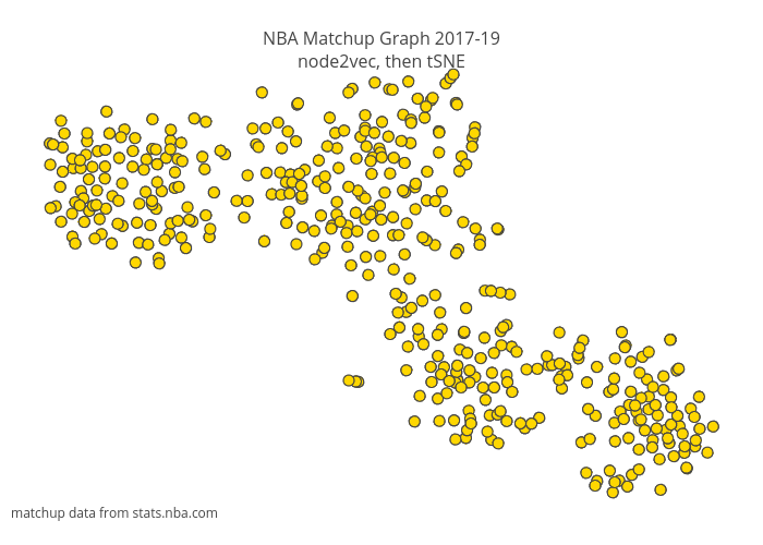 NBA Matchup Graph 2017-19node2vec, then tSNE | scatter chart made by Canzhiye | plotly