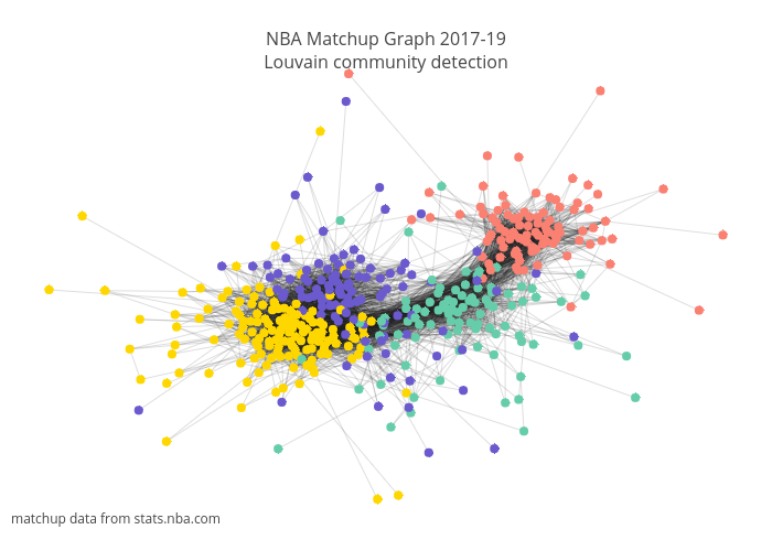 NBA Matchup Graph 2017-19Louvain community detection | line chart made by Canzhiye | plotly