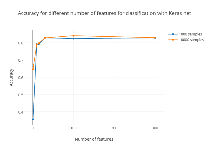 Accuracy For Diffe Number Of Features Clification With Keras Net Ter Chart Made By