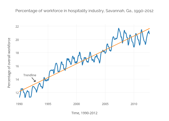 Percentage of workforce in hospitality industry, Savannah, Ga., 1990-2012 | scatter chart made by Carlvlewis | plotly