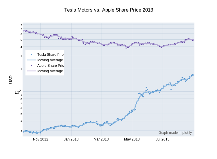 Tesla Motors vs. Apple Share Price 2013 | scatter chart made by Carmeloosh | plotly