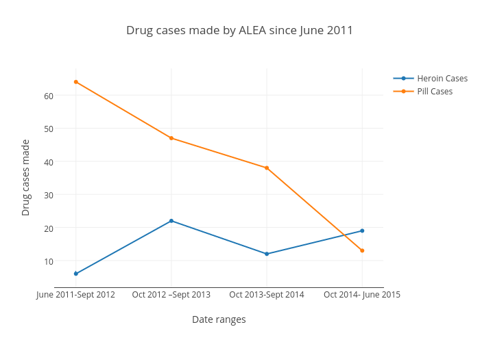 Drug cases made by ALEA since June 2011