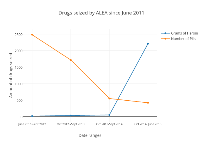 Drugs seized by ALEA since June 2011