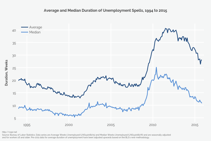 <b>Average and Median Duration of Unemployment Spells, 1994 to 2015</b>