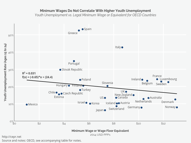 Minimum Wages Do Not Correlate With Higher Youth UnemploymentYouth Unemployment vs. Legal Minimum Wage or Equivalent for OECD Countries    made by Cashmank   plotly