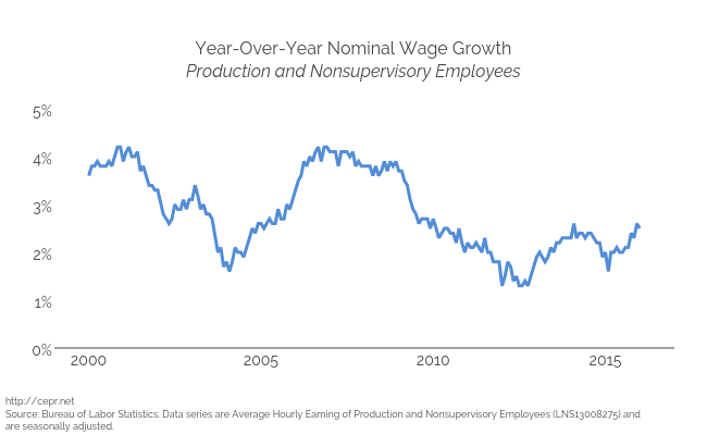 Year-Over-Year Nominal Wage GrowthProduction and Nonsupervisory Employees | scatter chart made by Cashmank | plotly
