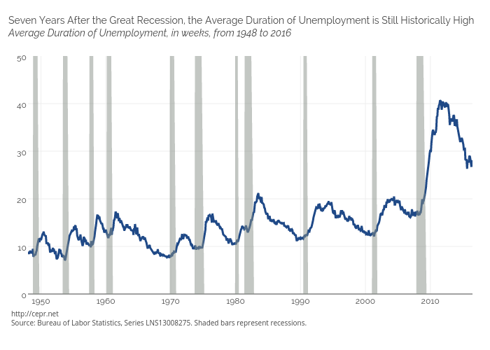 Average duration of unemployment vs Recession