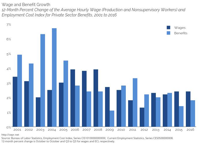 Wages vs ECI