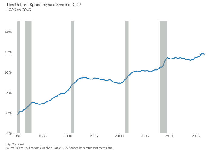 Health care spending as a share of GDP since 1980
