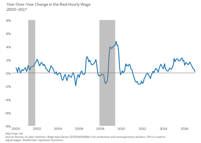Year-Over-Year Change in the Real Hourly Wage, 2000–2017