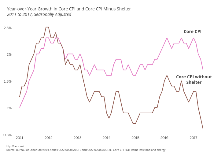 Year-over-Year Growth in Core CPI and Core CPI minus Shelter, 2011 to 2017