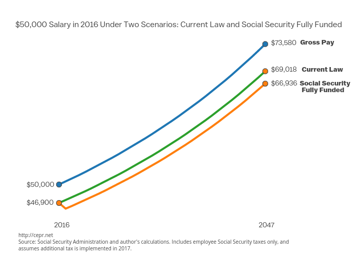Social Security scenarios