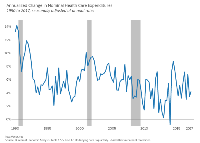 Annualized Nominal Health Care Spending