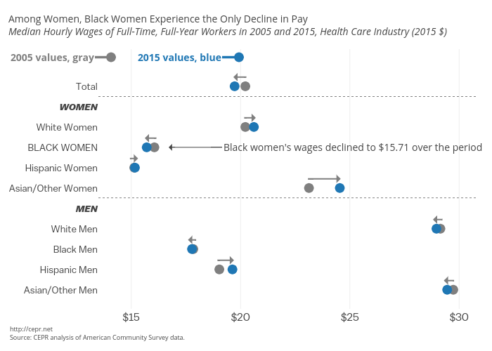 Black Women Equal Pay Day