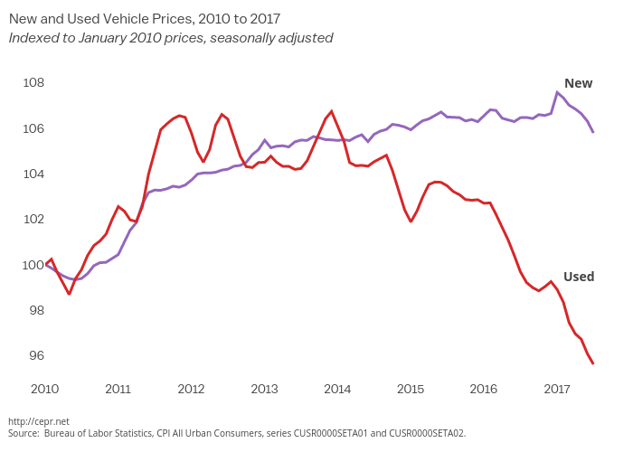 New and Used Vehicle Prices, 2010 to 2017