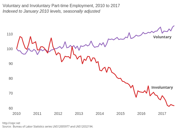 Voluntary and Involuntary Part-time Employment, 2007 to 2017