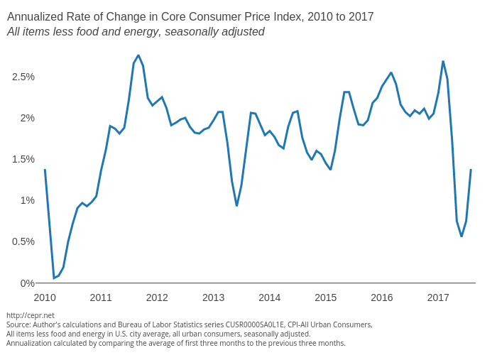 Annualized Rate of Change in Consumer Price Index, 2010 to 2017