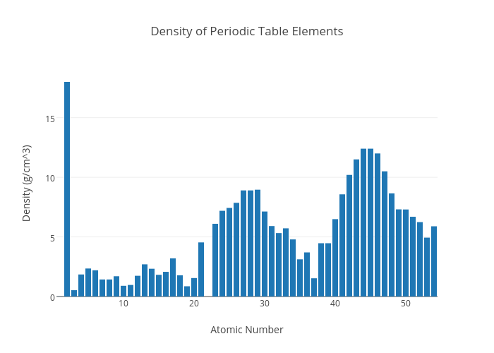 Density Of Periodic Table Elements Bar Chart Made By Catherine1532